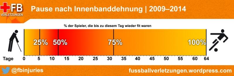 Die Statistik zeigt: Nach 5,5 Tagen sind 25%, nach 12 Tagen 50% und nach 31,5 Tagen 75% der Spieler mit Innenbanddehnung wieder fit.