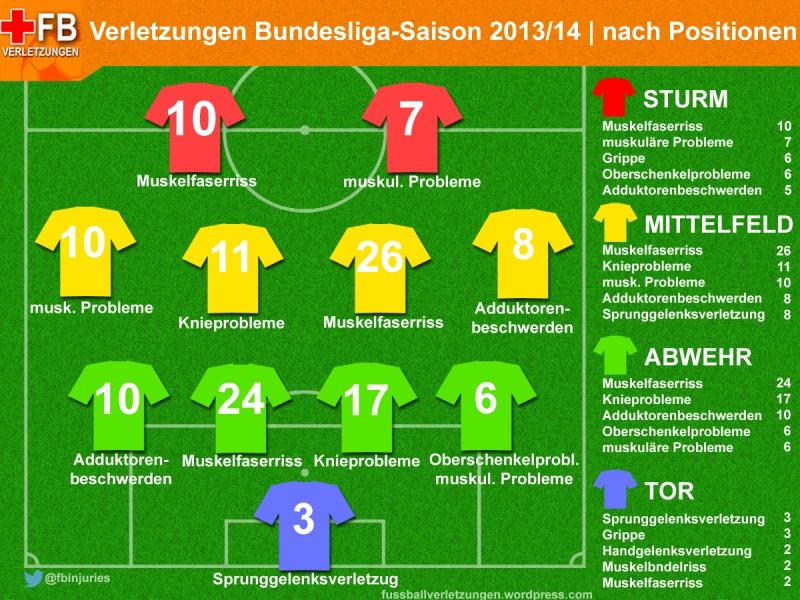 Verletzungen Bundesliga 2013/14 – nach Häufigkeit und Position