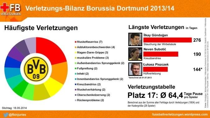 Verletzungstabelle Borussia Dortmund