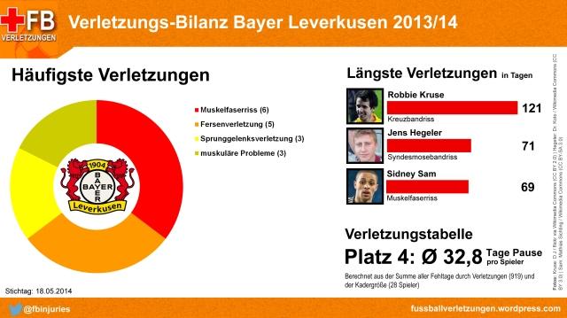 Verletungs-Bilanz Bayer Leverkusen 2013/14