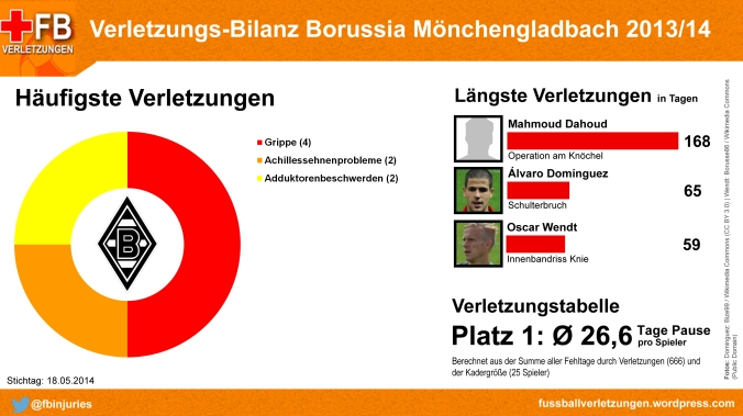 Verletzungs-Bilanz Borussia Mönchengladbach 2013/14