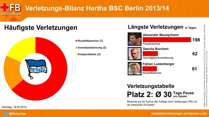 Verletzungs-Bilanz Hertha BSC 2013/14