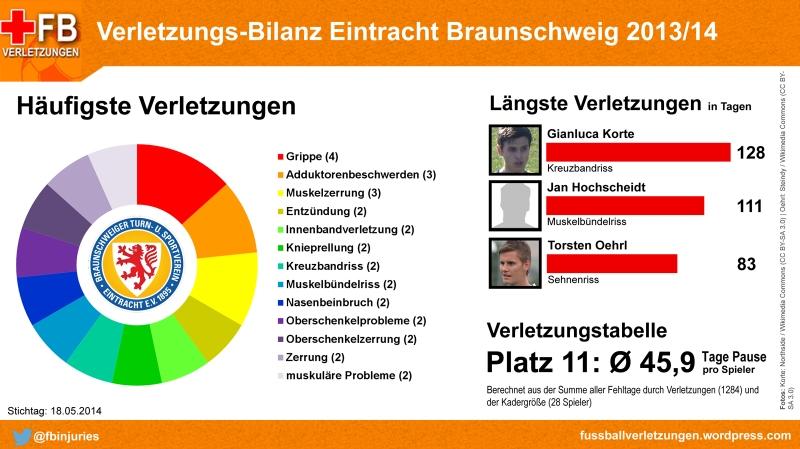 Verletzungs-Bilanz Eintracht Braunschweig 2013/14