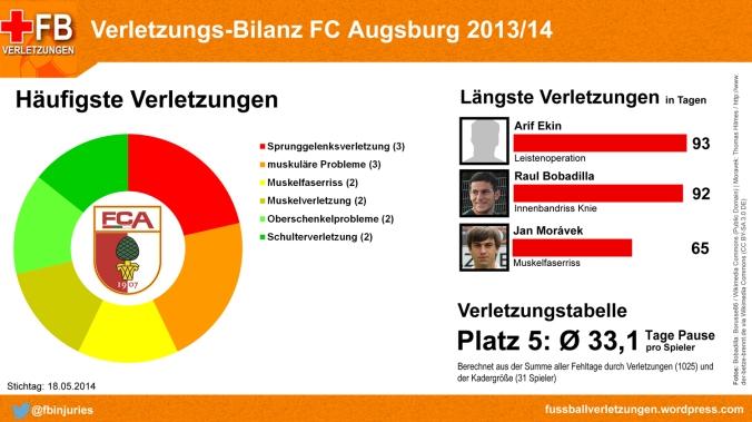 Verletzungs-Bilanz FC Augsburg 2013/14