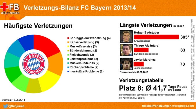 Verletzungs-Bilanz FC Bayern