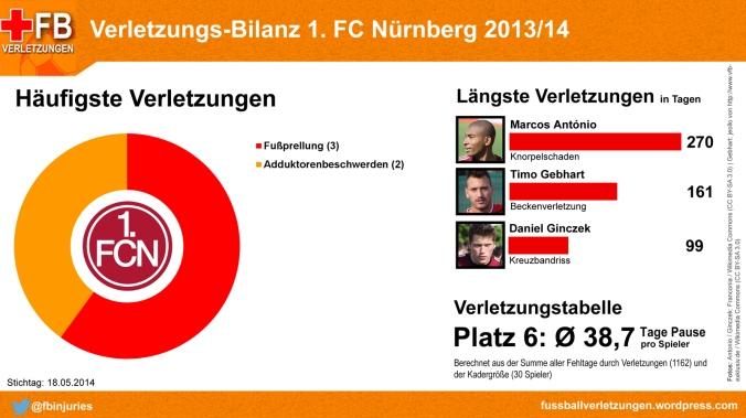 Verletzungs-Bilanz 1. FC Nürnberg
