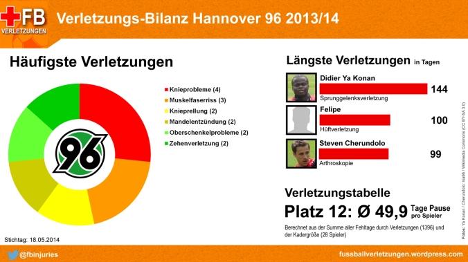 Verletzungsbilanz Hannover 96 2013/14