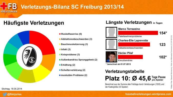 Verletzungs-Bilanz SC Freiburg 2013/14