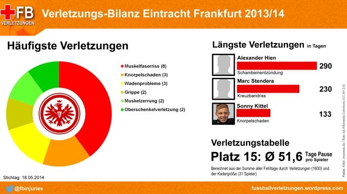 Verletzungs-Bilanz Eintracht Frankfurt 2013/14