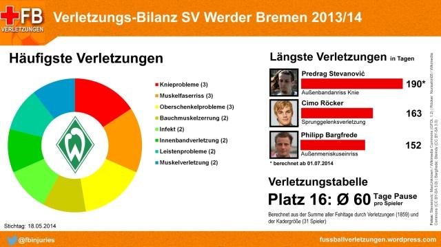 Verletzungs-Bilanz Werder Bremen 2013/14