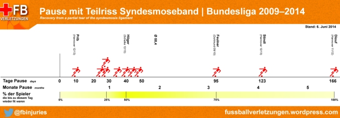 Grafik: Wie lange fehlt man mit Syndesmosebandanriss
