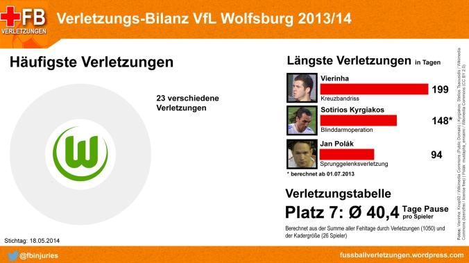 Verletzungs-Bilanz VfL Wolfsburg 2013/14