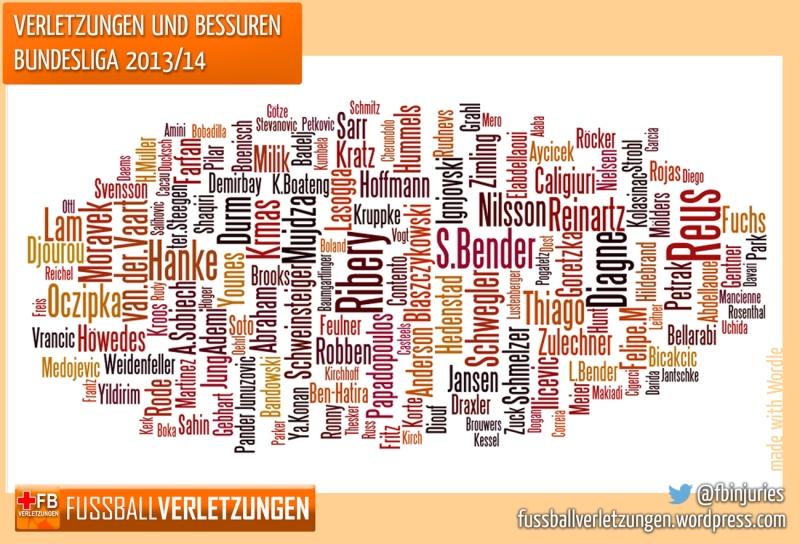 Wordle-Bilanz: Spieler mit den meisten Verletzungen (nach reiner Anzahl)