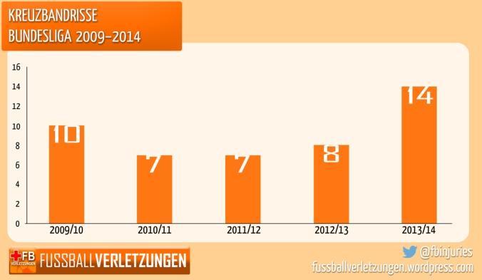 Anzahl der Kreuzbandrisse in den verganenen Bundesliga-Spielzeiten