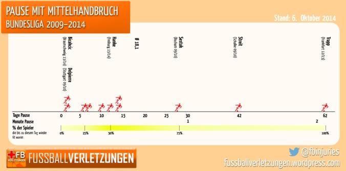 Pause mit Mittelhandbruch Bundesliga 2009-2014