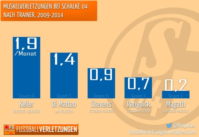 Muskelverletzungen bei Schalke 04 nach Trainer