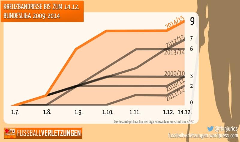 Grafik mit Kreuzbandrissen: Die Anzahl 2014/15 ist zwar weiter gestiegen, aber nicht mehr so explosionsartig wie zu Saisonstart