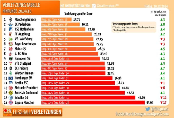 Die Verletzungstabelle: Gladbach hat die wenigsten Verletzungssorgen, Bayern die größten