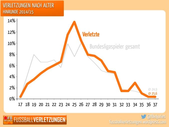 Grafik: Altersverteilung der Verletzten und Altersverteilung in der Bundesliga alggemein. Die Kurven sind sehr ähnlich.