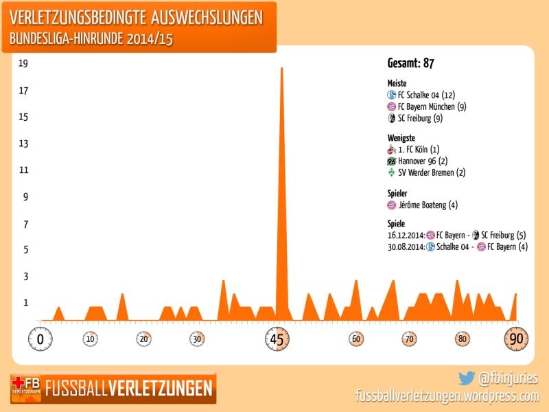 Grafik Auswechslungen: Am frühesten wurde in der 4. Minute wegen Verletzung ausgewechselt, in der Halbzeit gab es die meisten verletzungsbedingten Wechsel. Schalke traf es am haüfigsten, Köln am seltesten