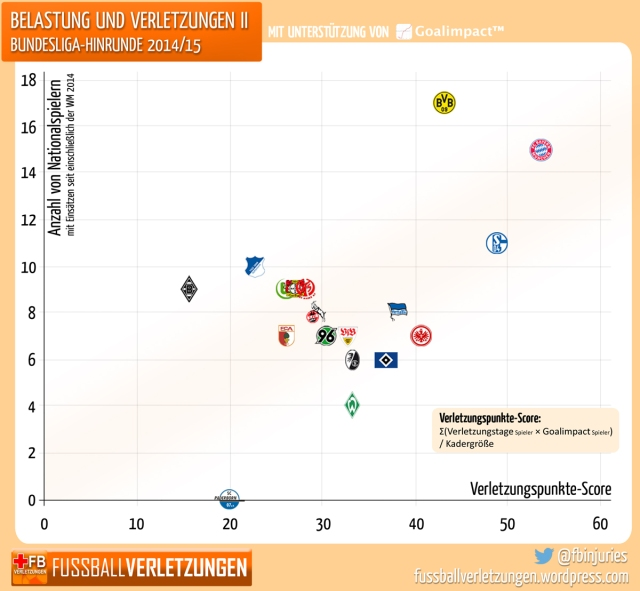 Diagramm: Mannschaften, die mehr Nationalspieler abstellen, haben auch größeres Verletzungspech