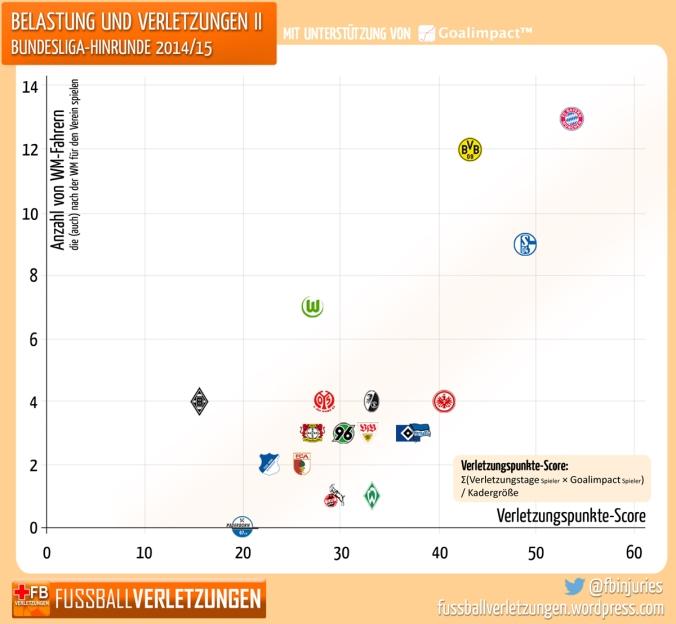 Diagramm: Mehr WM-Fahrer, größere Verletzungssorgen