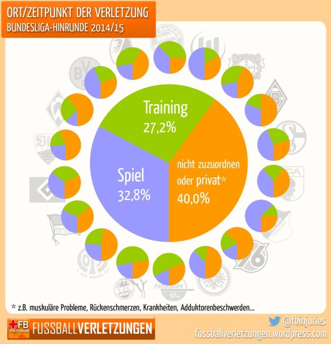 Kuchendriagramm: 33% der Verletzungen entstehen im Spiel, 27% im Training, der Rest ist nicht eindeutig zuordenbar
