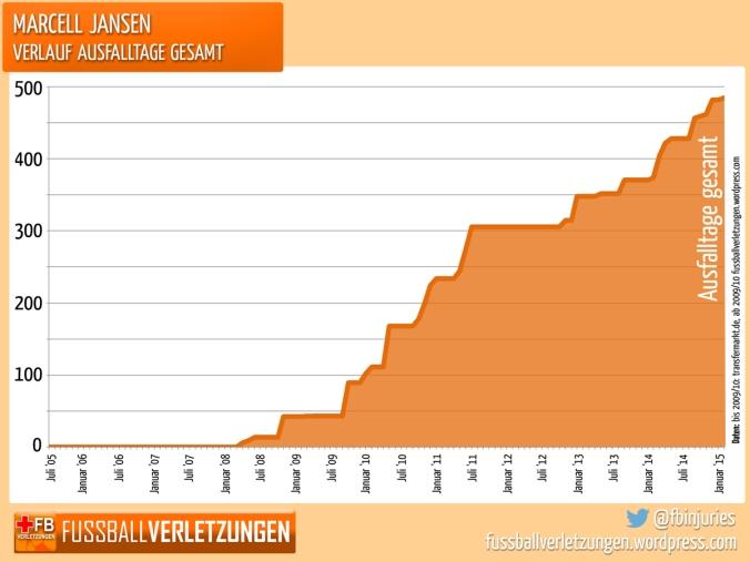 Grafik: Jansens Verletzungstage sind nicht erst im Alter rapide angestiegen, sondern schon immer konstant