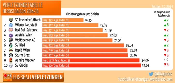 Grafik: Die Verletzungstabelle zeigt, dass Rheindorf Altach die wenigsten, der SV Grödig die meisten Verletzungssorgen in der Herbstserie hatte