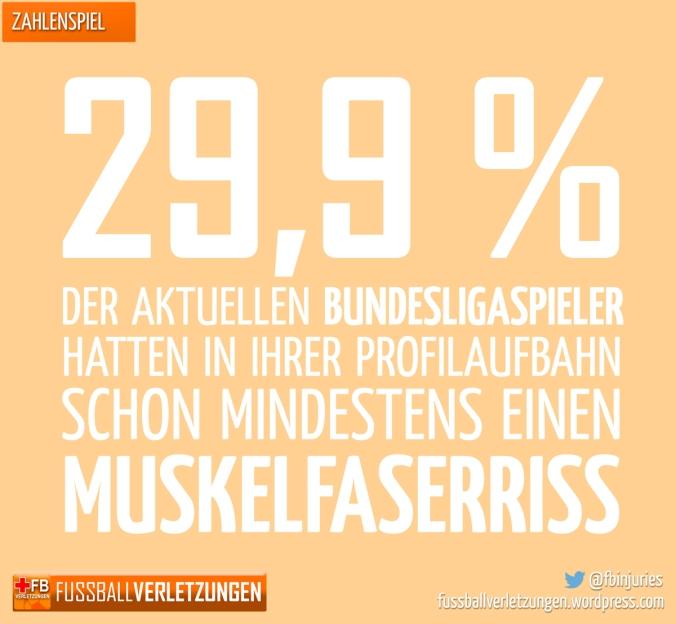 29,9 Prozent der aktuellen Bundesligaspieler hatten in ihrer Profilaufbahn schon mindestens einen Muskelfaserriss