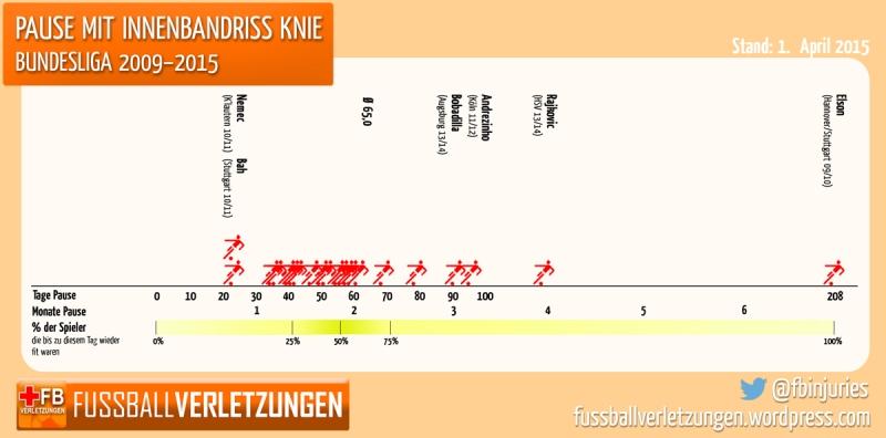 Grafik: Pause mit Innenbandriss. Die Hälfte der Verletzten braucht mindestens 2 Monate.