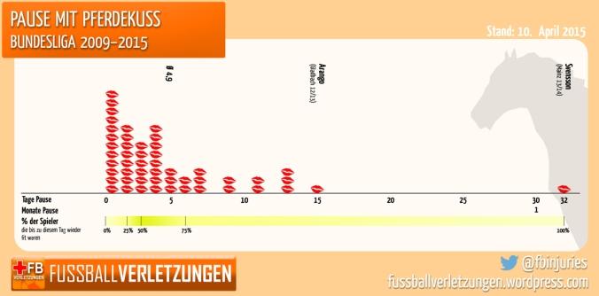 Grafik: Pause mit Pferdekuss. Die Hälfte ist schon nach drei Tagen wieder fit.