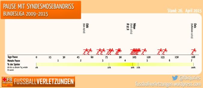 Grafik: Pause mit Syndesmosebandriss. Bundesligaschnitt sind rund 100 Tage Pause.
