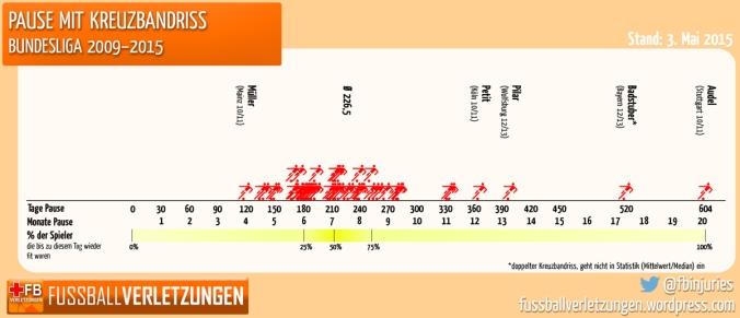 Grafik: Pause mit Kreuzbandriss. Die Hälfte braucht mindestens 7 Monate.