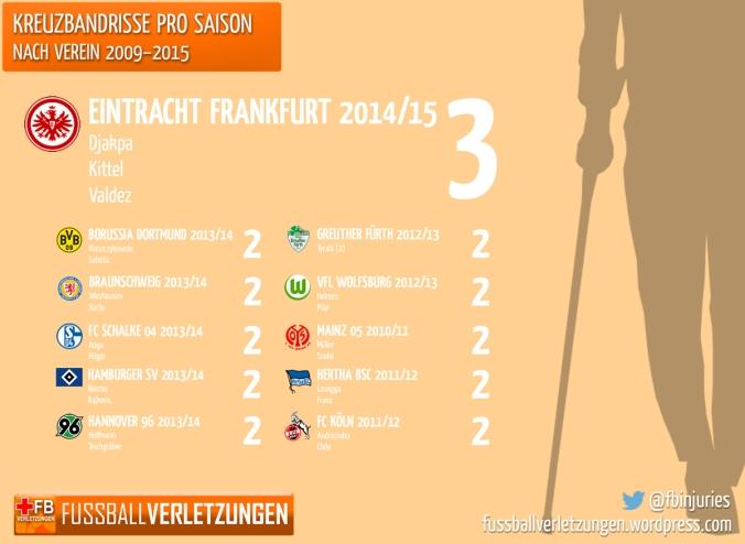 Grafik: Kreuzbandrisse pro Saison nach Verein. Kein Team hat mehr als Frankfurt (3).