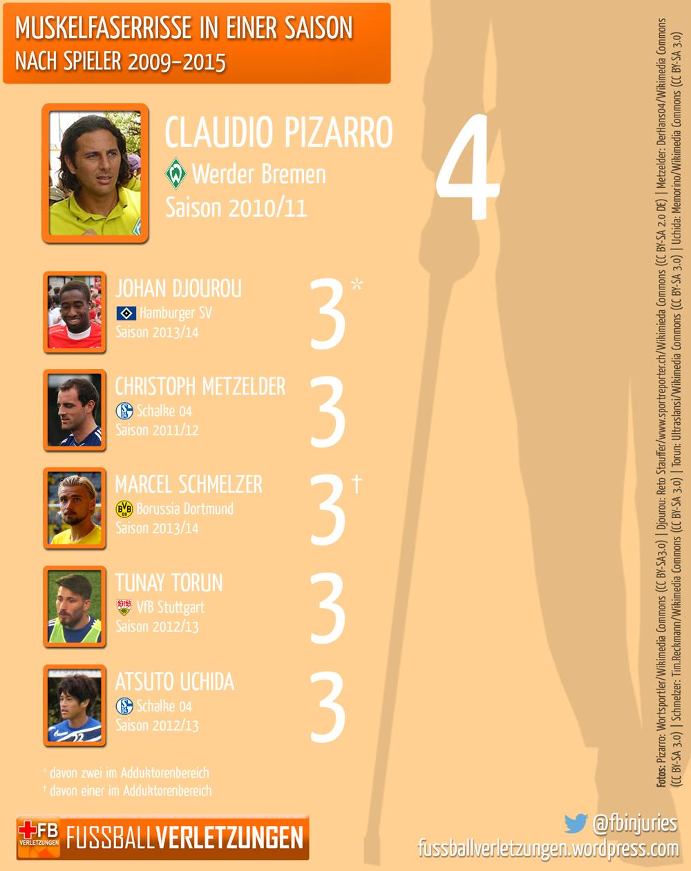 Grafik: Muskelfaserrisse in einer Saison. Keiner hat mehr als Pizarro 2010/11: 4.