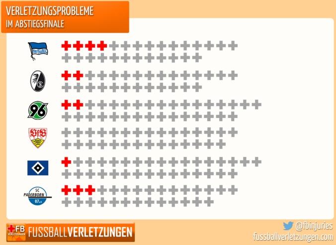 Grafik: Verletzungssorgen im Abstiegsfinale. Hertha und Paderborn haben die meisten Verletzten, Stuttgart gar keinen.