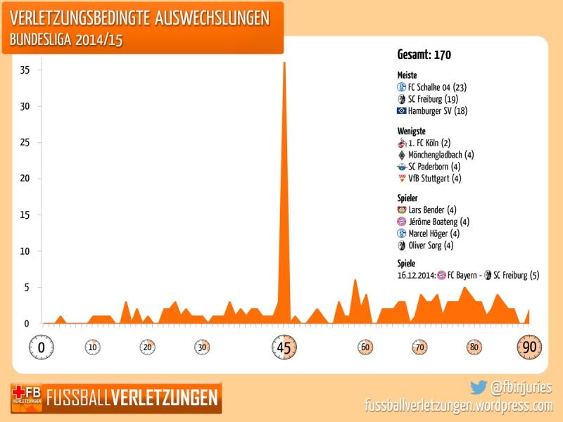 Grafik: Verletzungsbedingte Auswechslungen. Schalke traf es am häufigsten, Köln nur zweimal.