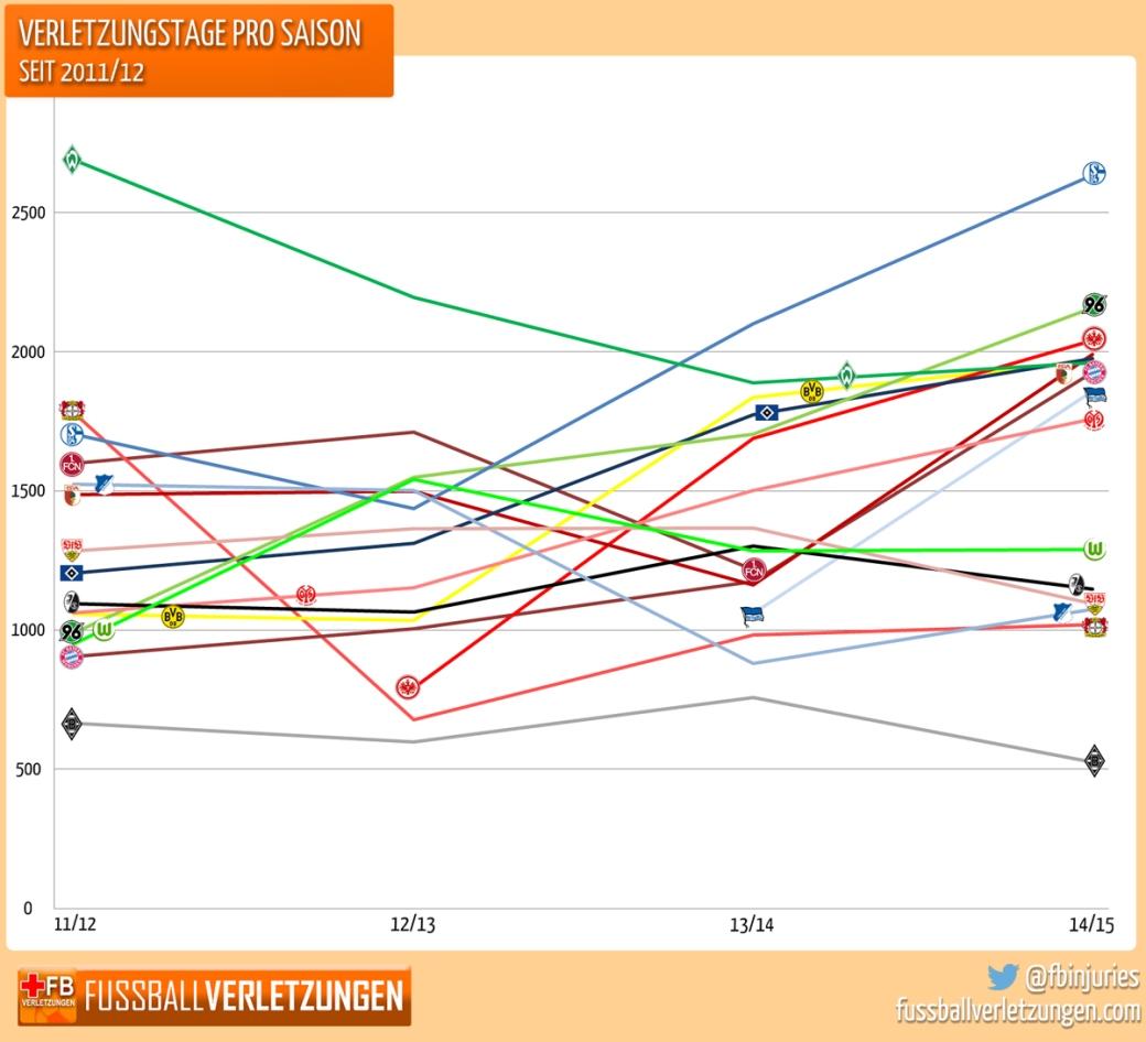 Grafik: Verletzungstage seit 2011/12
