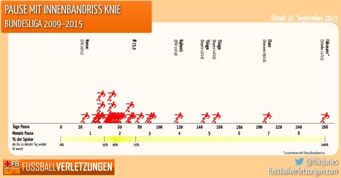 Grafik: Innenbandriss im Knie. Die Hälfte der Spieler braucht mindestens 55 Tage um fit zu werden.
