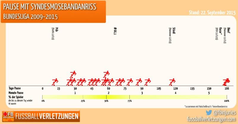 Grafik: Pause mit Syndesmosebandanriss. Bundesligaschnitt sind 66 Tage Pause.