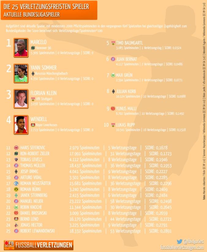 Grafik: Die 25 verletzungsfreisten Spieler. Auf Platz 1 liegt Marcelo von Hannover 96