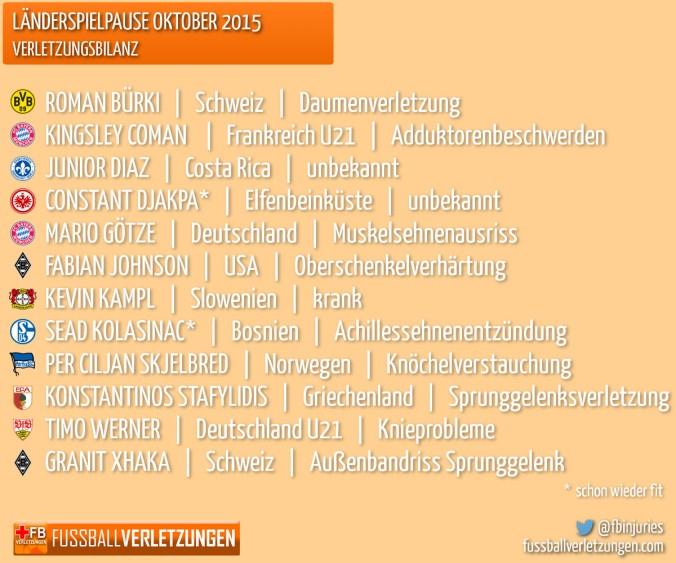 Liste: Verletzte nach der Länderspielpause. 12 Spieler kamen mit Verletzungen zurück.
