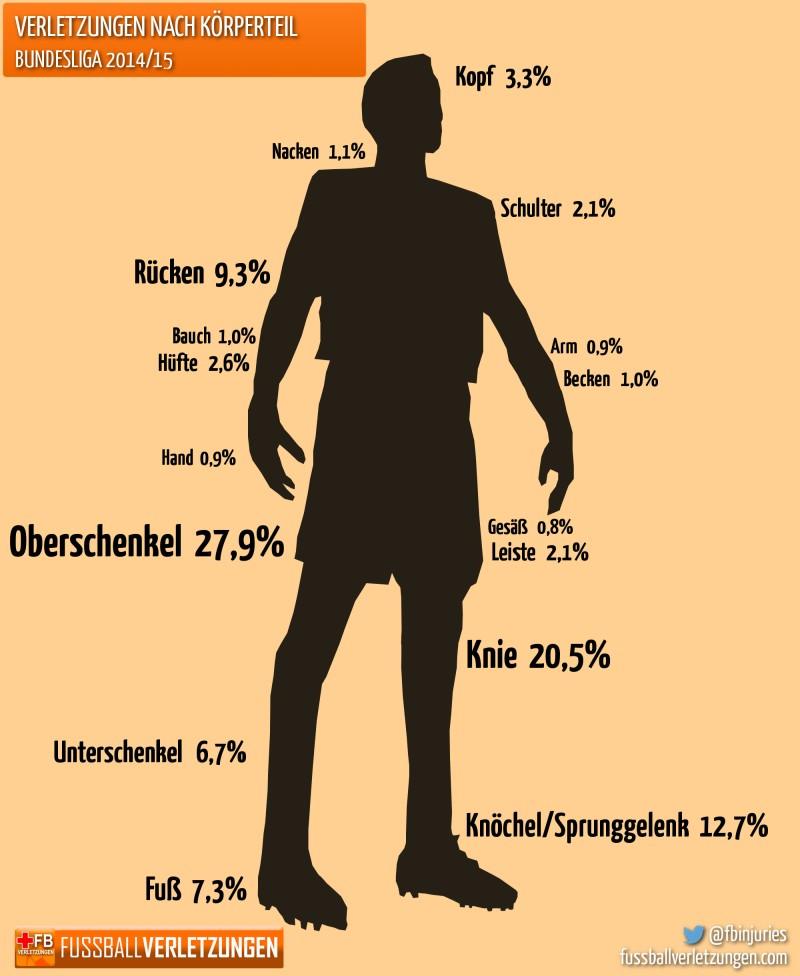 Grafik: Verletzungen nach Körperteil. Der Oberschenkel ist am häufigsten betroffen.