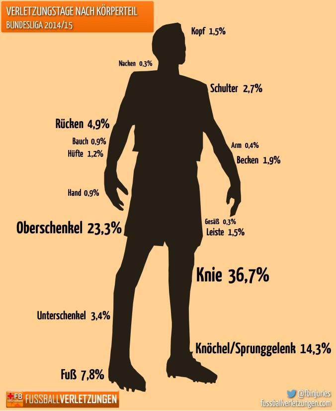 Grafik: Verletzungstage nach Körperteil. Das Knie die meisten Ausfalltage.