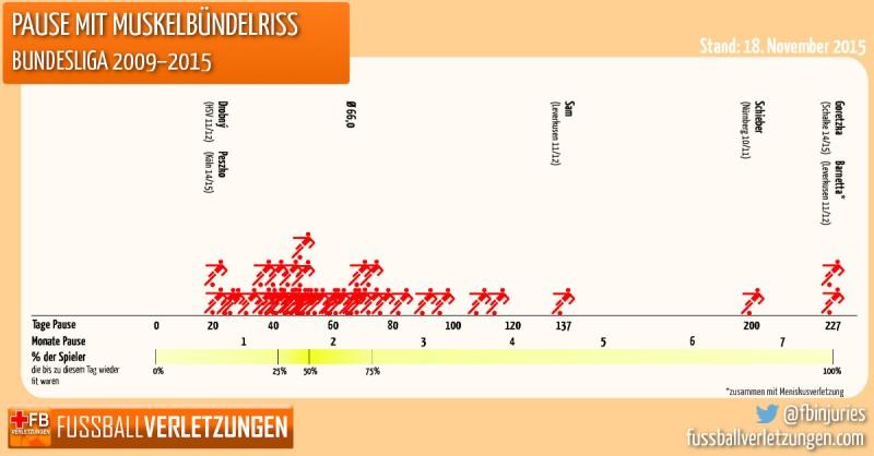 Grafik: Pause mit Muskelbündelriss. Die Hälfte ist nach spätestens 53 Tagen wieder fit.