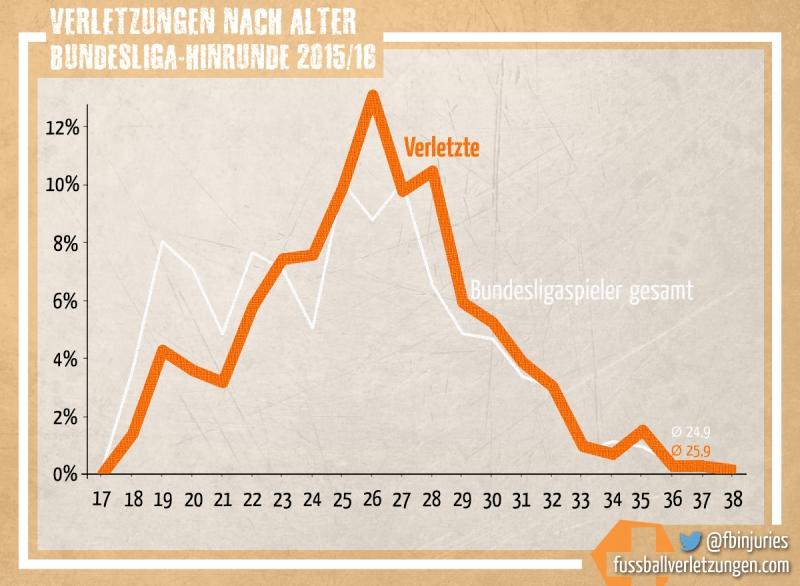Grafik: Verletzungen nach Alter in der Hinrunde 2015/16. Der Durchschnitt der Verletzten unterscheidet sich nicht groß vom Altersschnitt der Bundesligaspieler allgemein.