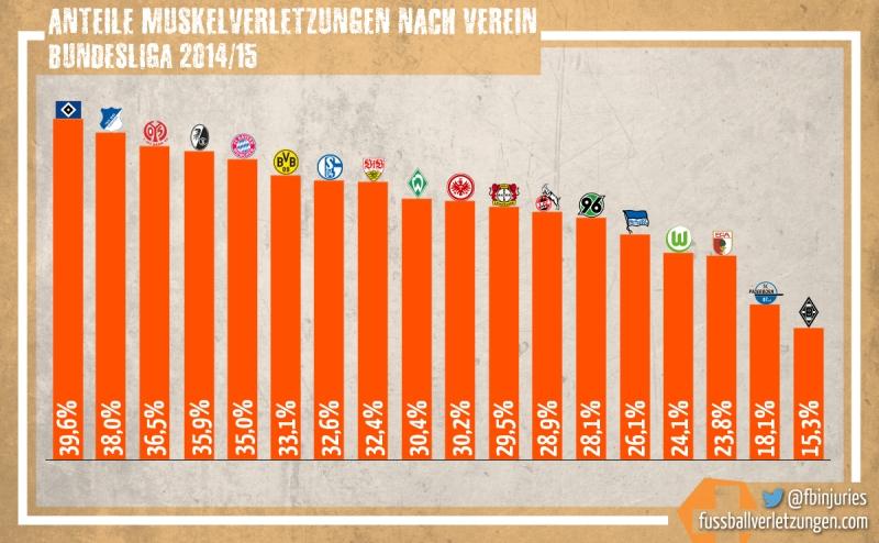 Grafik: Muskelverletzungen nach Verein. Der HSV hatte 2014/15 die meisten, Gladbach die wenigsten Muskelverletzungen.