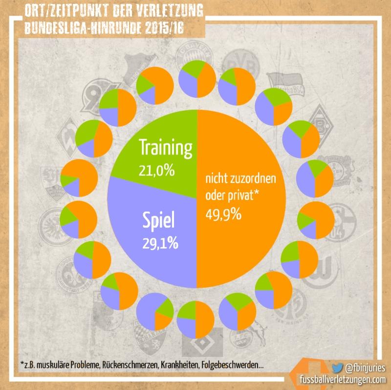 Grafik: Ort/Zeitpunkt der Verletzungen. Verletzungen im Spiel sind häufiger als im Training.