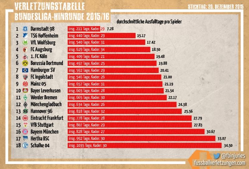 Grafik: Die Verletzungstabelle der Hinrunde 2015/16. Darmstadt hatte die wenigsten, Schalke die meisten Verletzungen.
